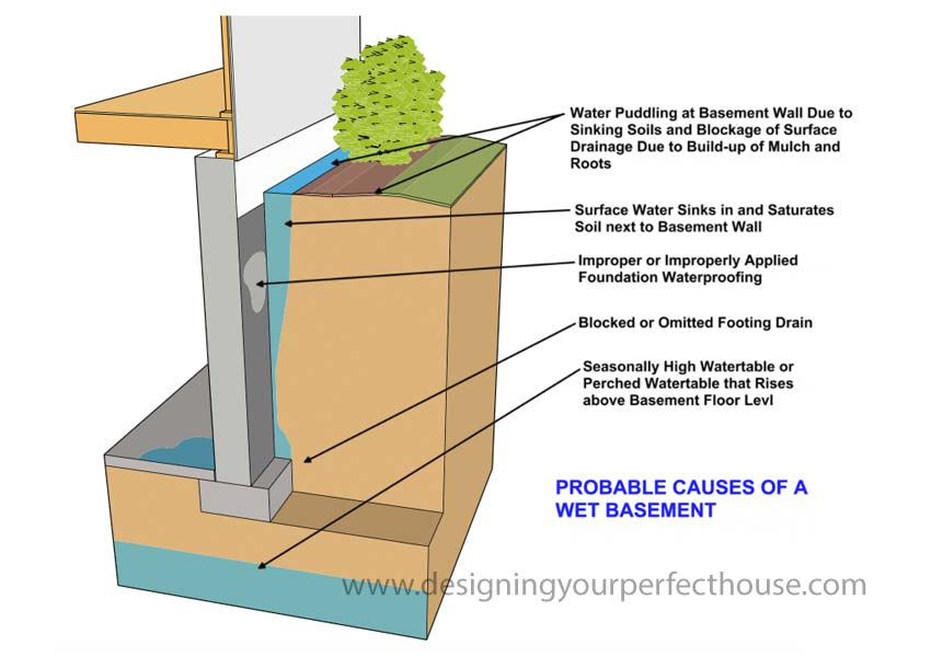 Probable Causes Wet Basement