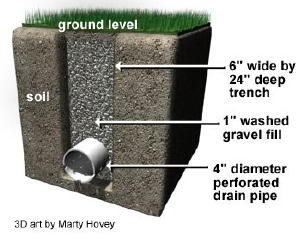 french_drain